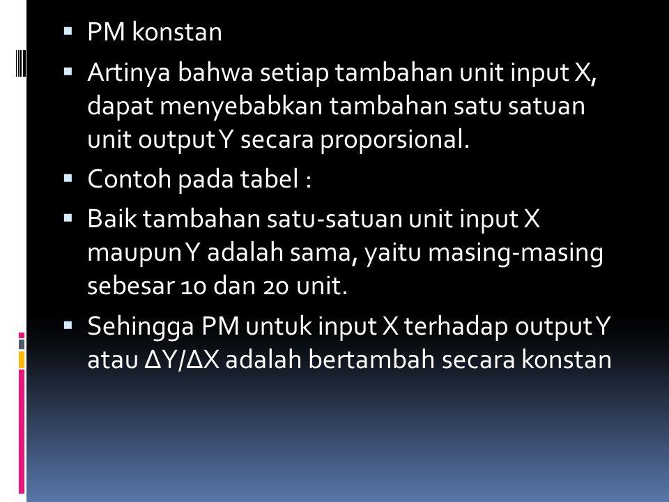 PM konstan Artinya bahwa setiap tambahan unit input X, dapat menyebabkan tambahan satu satuan unit output Y secara proporsional.