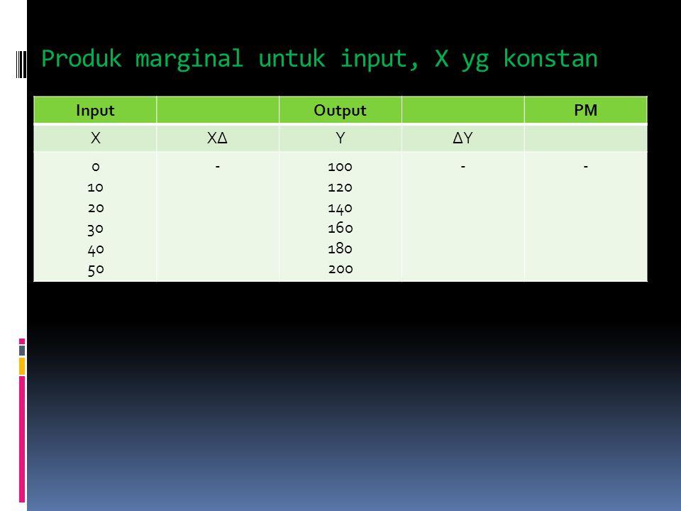Produk marginal untuk input, X yg konstan