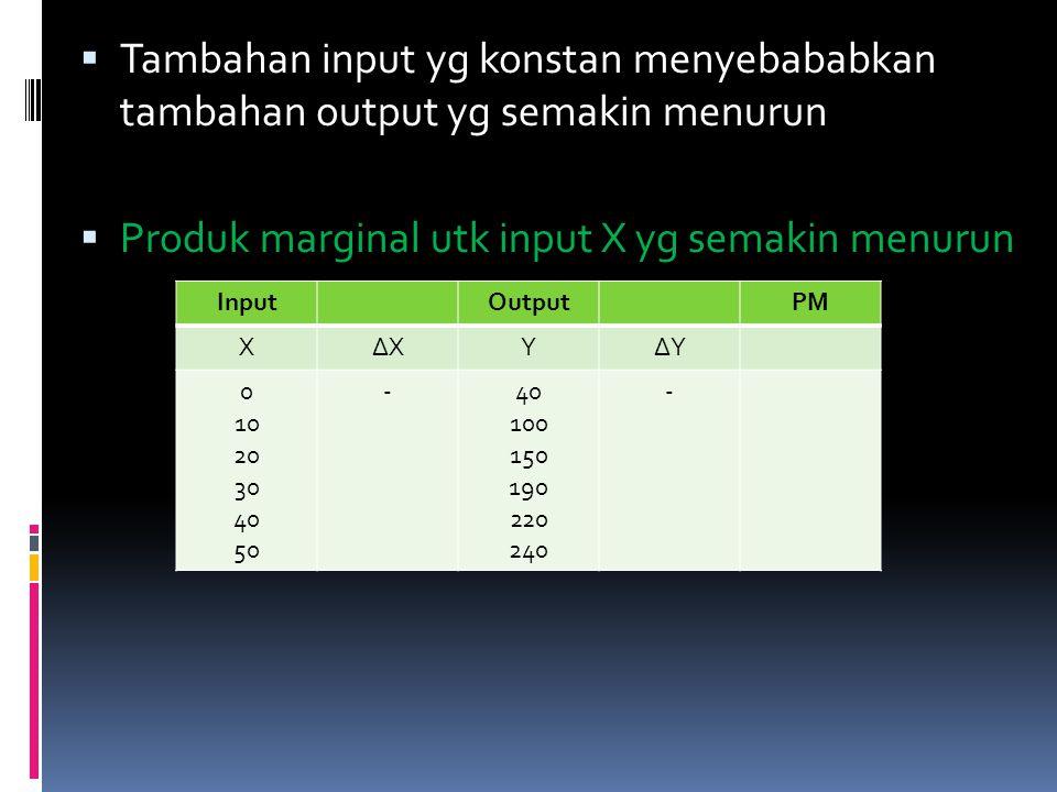 Produk marginal utk input X yg semakin menurun