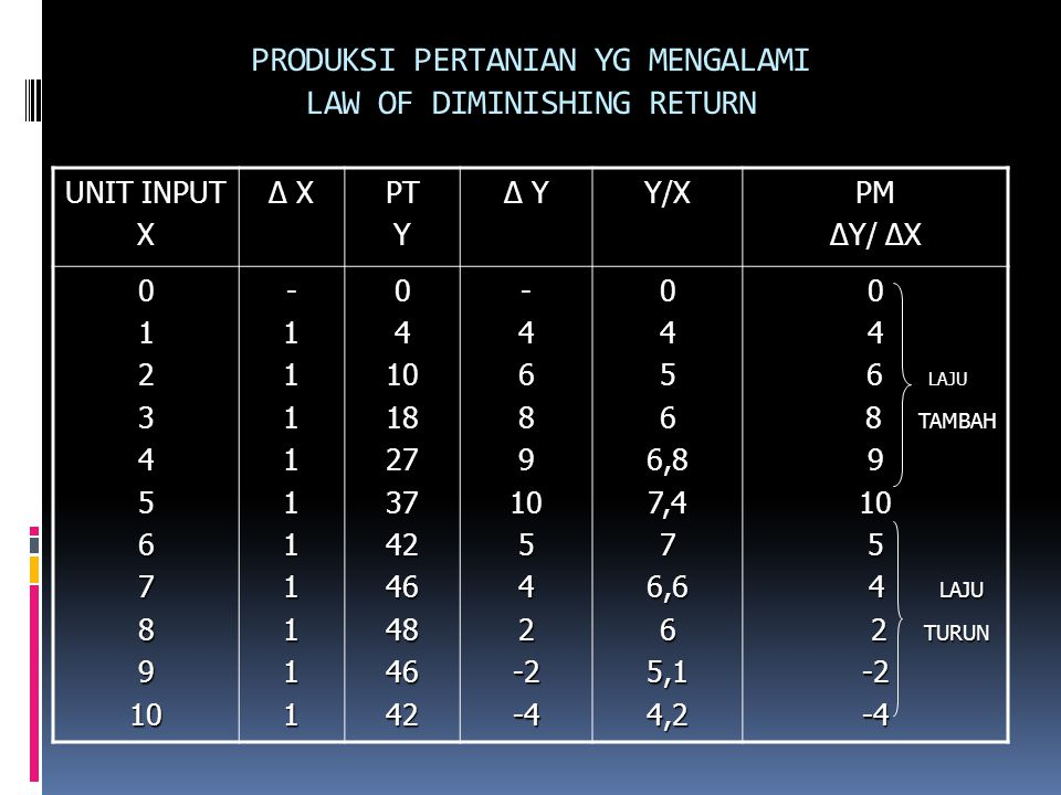 PRODUKSI PERTANIAN YG MENGALAMI LAW OF DIMINISHING RETURN