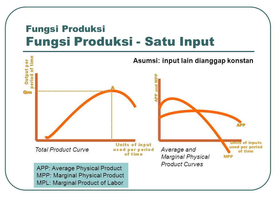 Fungsi Produksi Fungsi Produksi - Satu Input