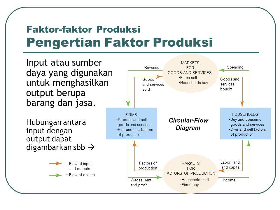 Faktor-faktor Produksi Pengertian Faktor Produksi