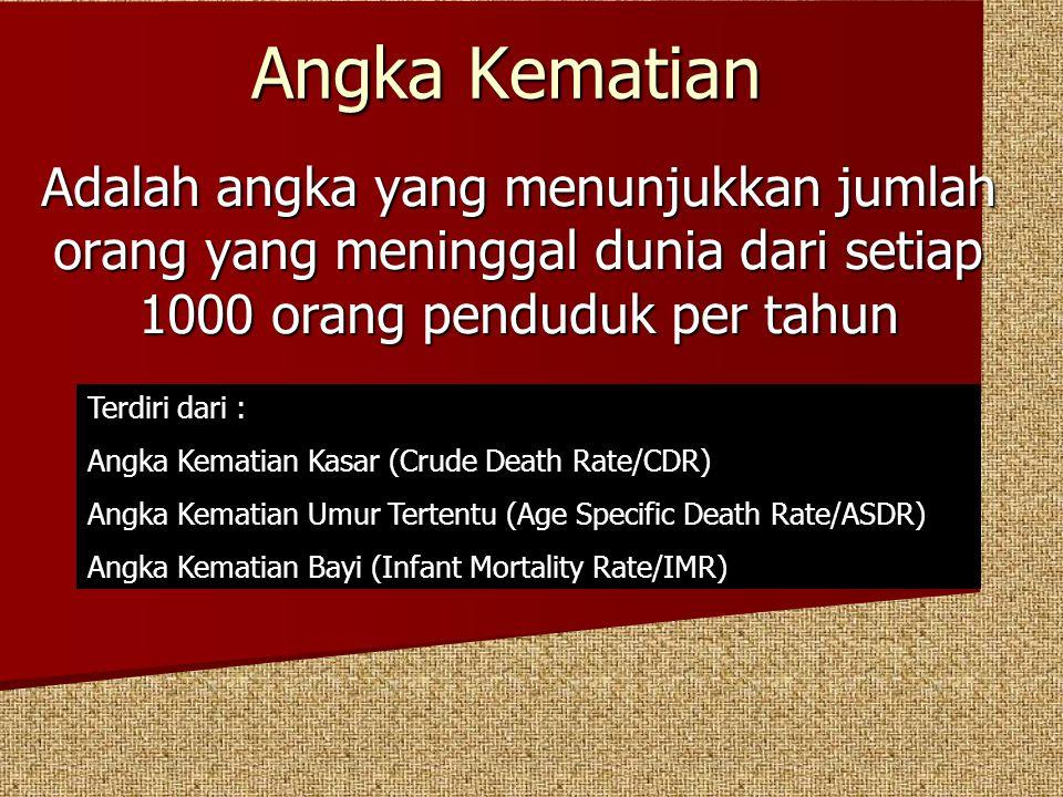Angka Kematian Adalah angka yang menunjukkan jumlah orang yang meninggal dunia dari setiap 1000 orang penduduk per tahun.