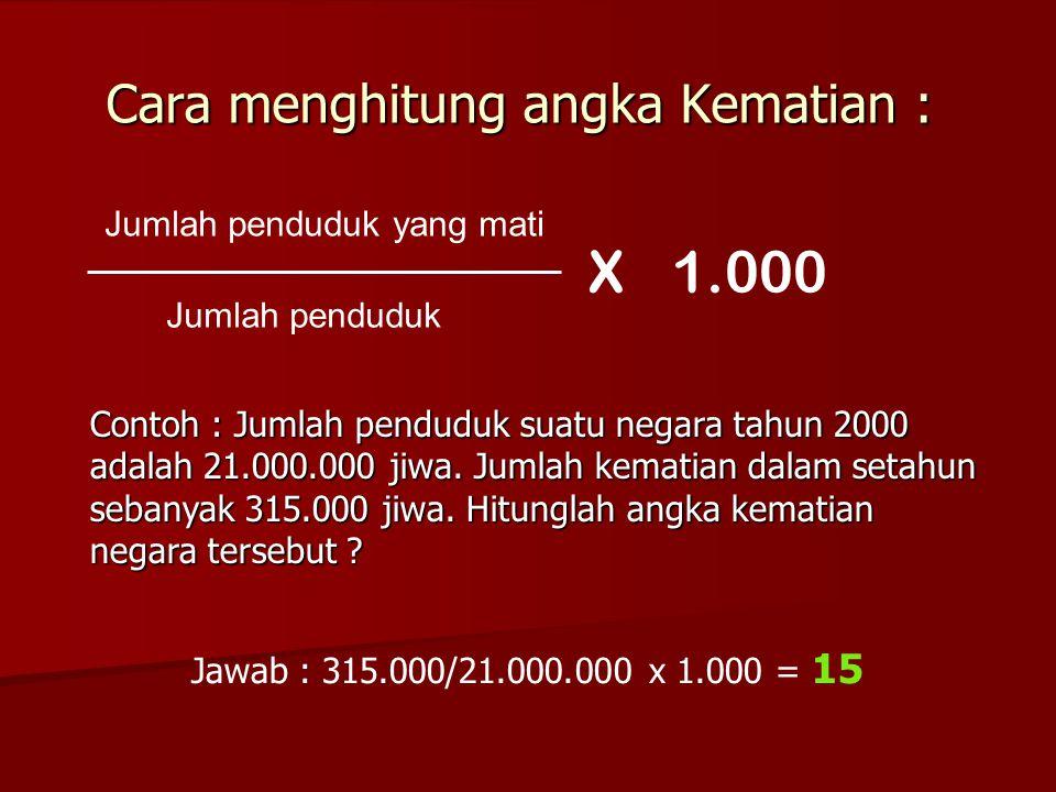 Cara menghitung angka Kematian :