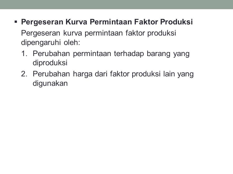 Pergeseran Kurva Permintaan Faktor Produksi
