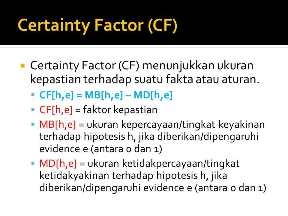 Certainty Factor (CF) Certainty Factor (CF) menunjukkan ukuran kepastian terhadap suatu fakta atau aturan.