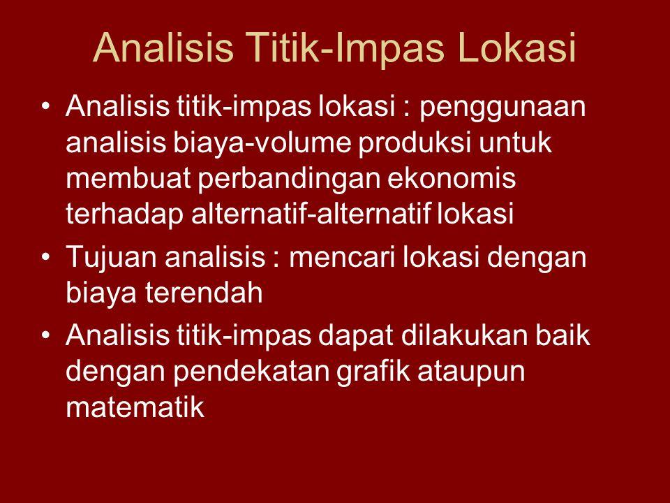 Analisis Titik-Impas Lokasi