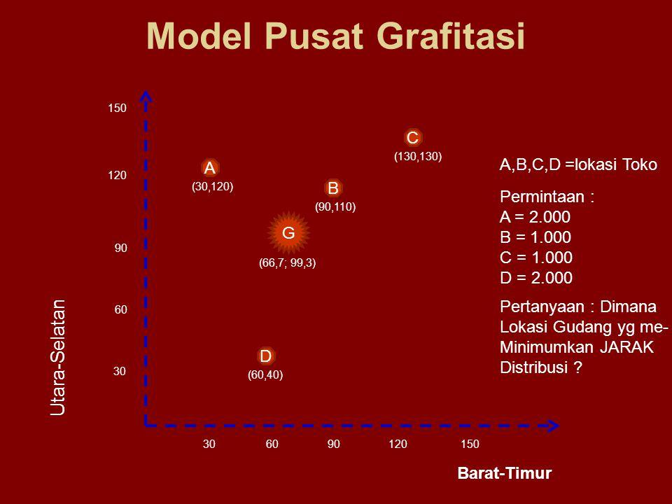 Model Pusat Grafitasi Utara-Selatan C A,B,C,D =lokasi Toko A B