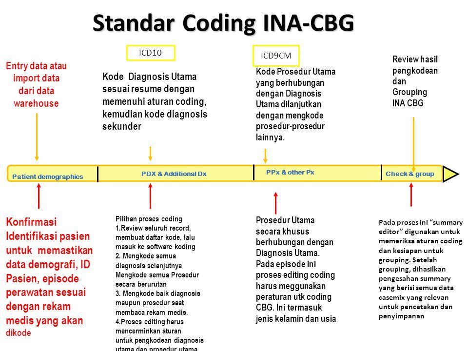 Standar Coding INA-CBG