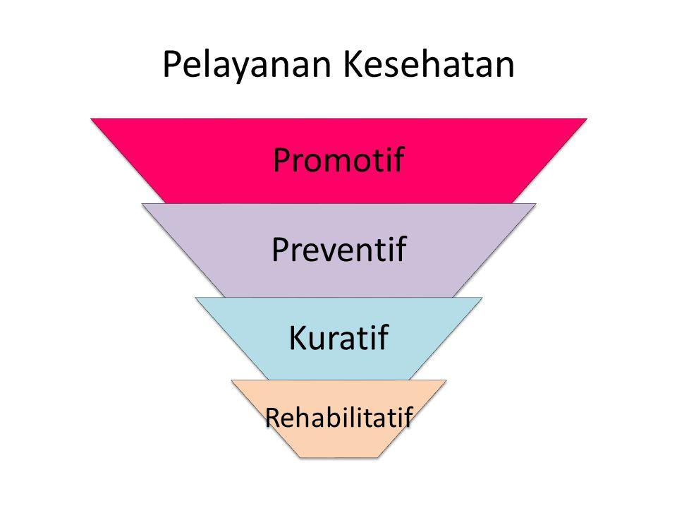 Pelayanan Kesehatan Promotif Preventif Kuratif Rehabilitatif