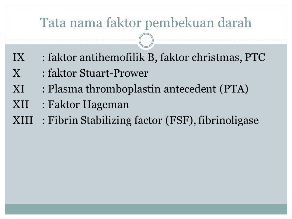 Tata nama faktor pembekuan darah
