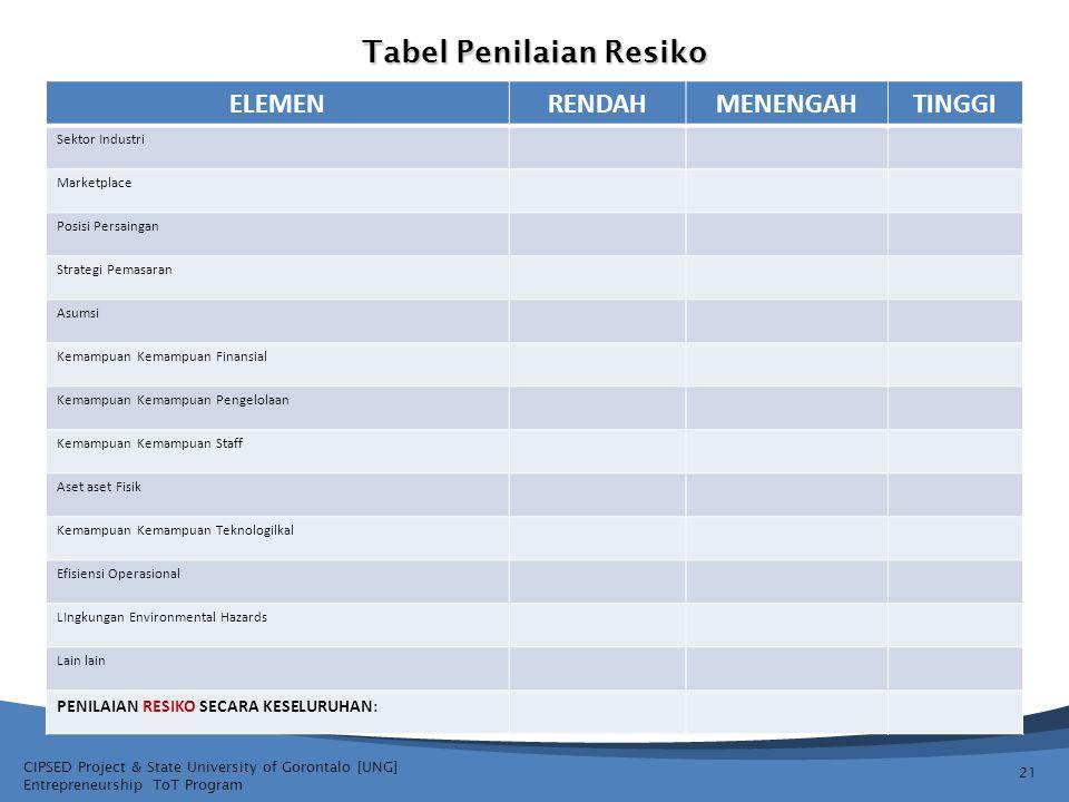 Tabel Penilaian Resiko