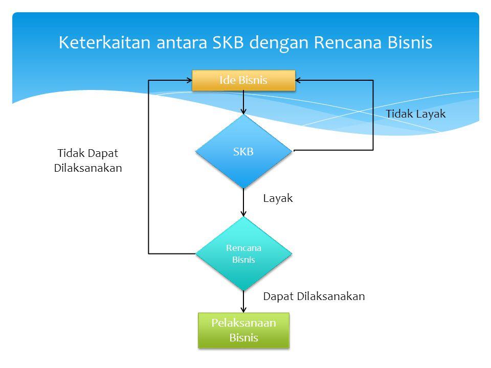Keterkaitan antara SKB dengan Rencana Bisnis