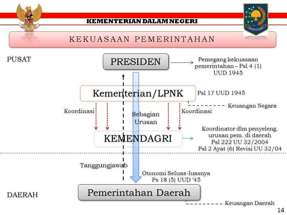PRESIDEN Kementerian/LPNK KEMENDAGRI Pemerintahan Daerah