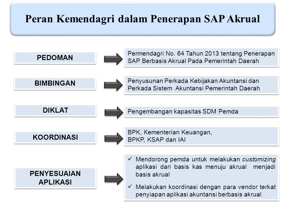 Peran Kemendagri dalam Penerapan SAP Akrual