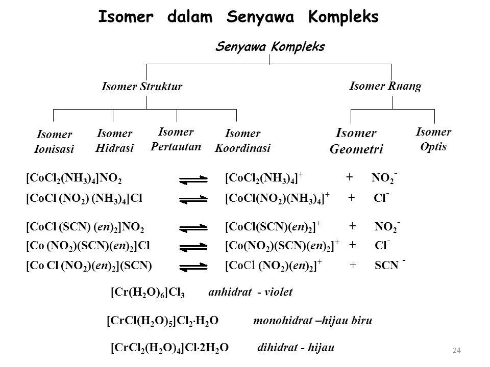 Isomer dalam Senyawa Kompleks