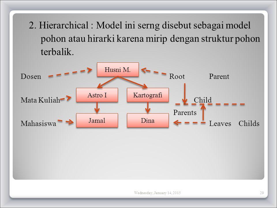 2. Hierarchical : Model ini serng disebut sebagai model