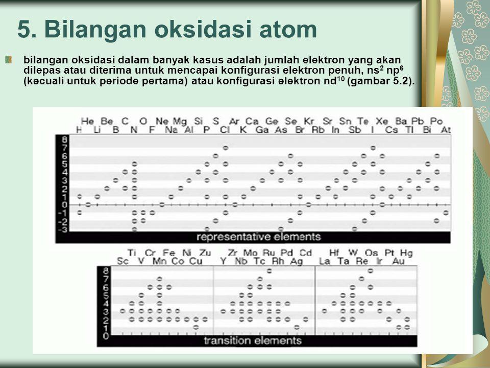 5. Bilangan oksidasi atom