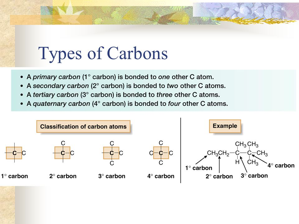 Types of Carbons