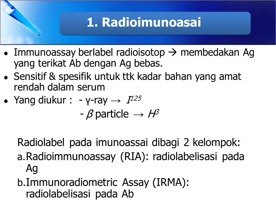 1. Radioimunoasai - β particle → H3