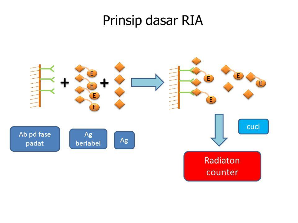 + + Prinsip dasar RIA Radiaton counter cuci E E E E E E