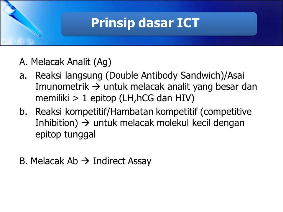Prinsip dasar ICT A. Melacak Analit (Ag)