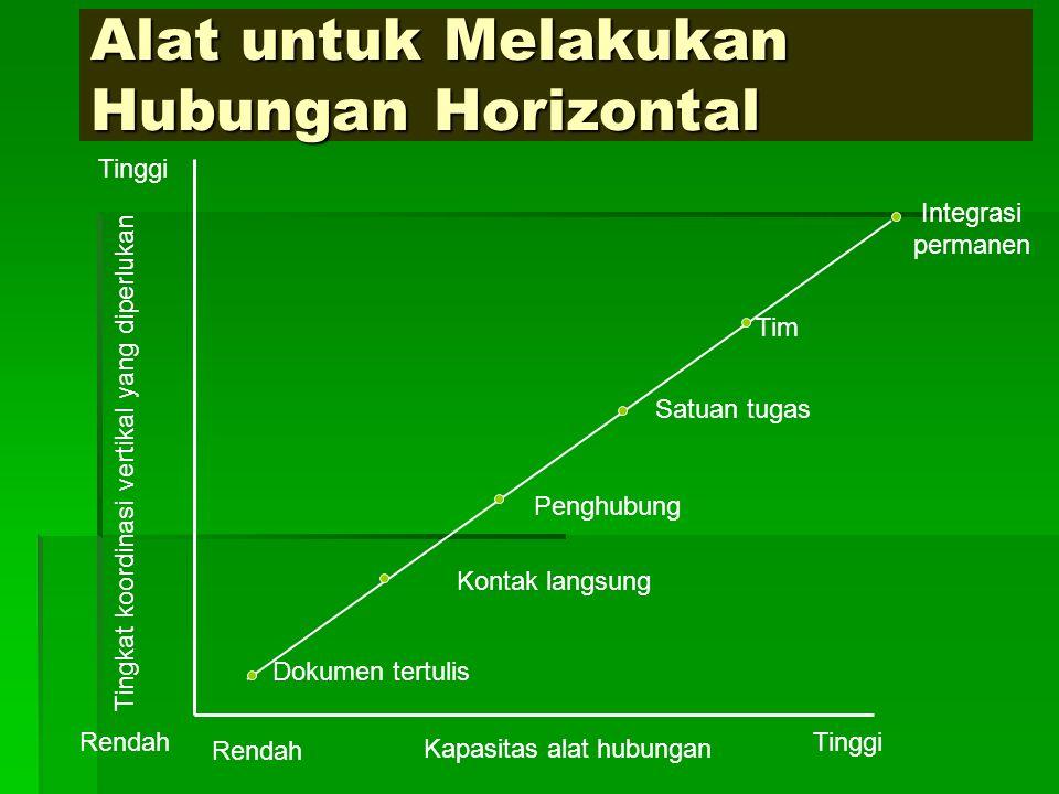 Alat untuk Melakukan Hubungan Horizontal