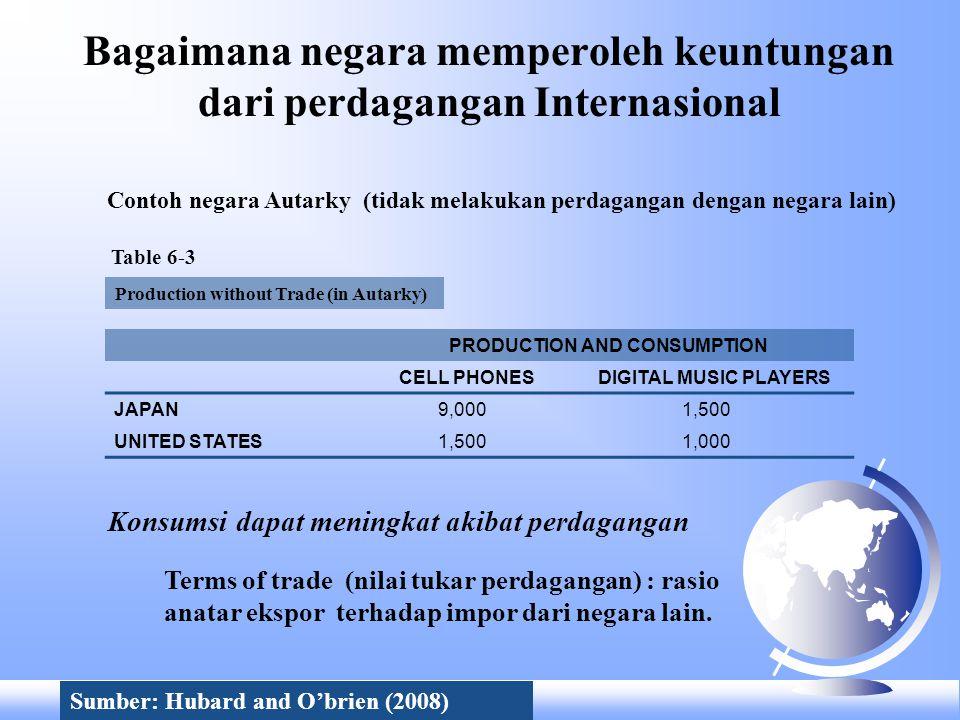Bagaimana negara memperoleh keuntungan dari perdagangan Internasional