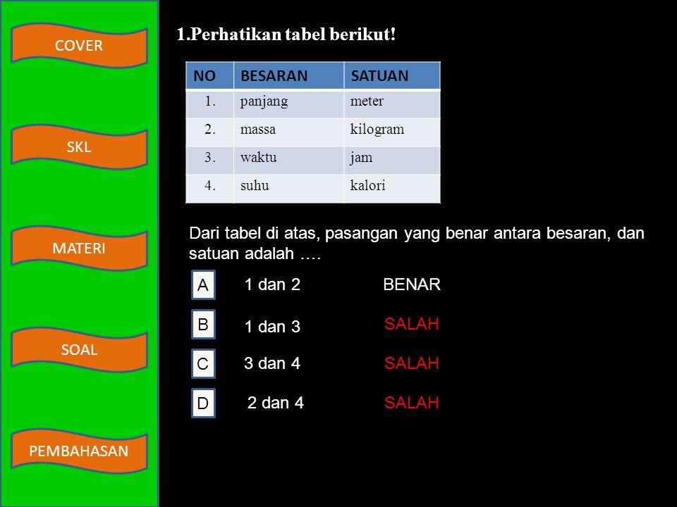 Perhatikan tabel berikut!