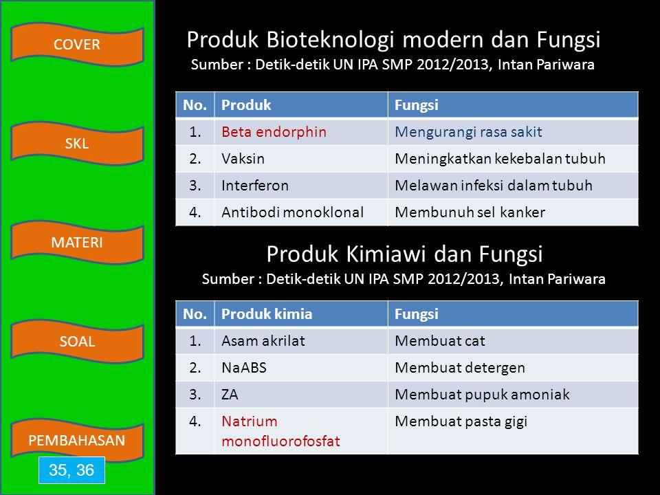 Produk Bioteknologi modern dan Fungsi Sumber : Detik-detik UN IPA SMP 2012/2013, Intan Pariwara