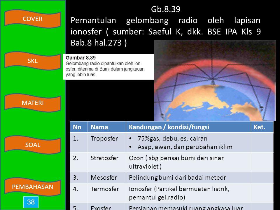 Gb.8.39 Pemantulan gelombang radio oleh lapisan ionosfer ( sumber: Saeful K, dkk. BSE IPA Kls 9 Bab.8 hal.273 )
