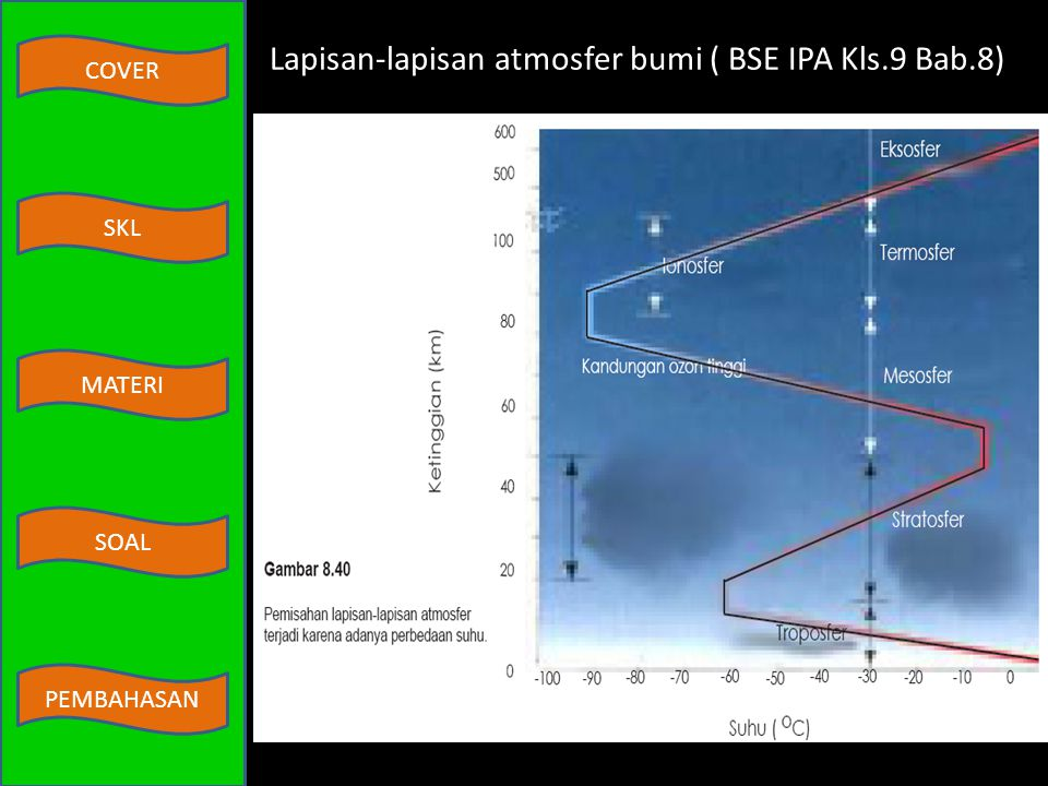 Lapisan-lapisan atmosfer bumi ( BSE IPA Kls.9 Bab.8)