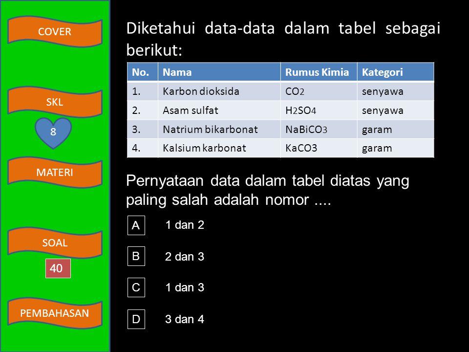 Diketahui data-data dalam tabel sebagai berikut: