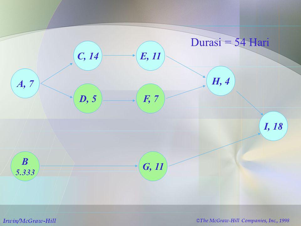 Durasi = 54 Hari C, 14 E, 11 H, 4 A, 7 D, 5 F, 7 I, 18 B G, 11 5.333