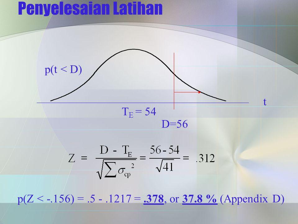 Penyelesaian Latihan p(t < D) t TE = 54 D=56