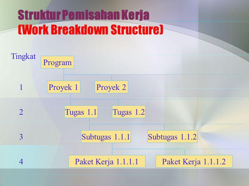 Struktur Pemisahan Kerja (Work Breakdown Structure)