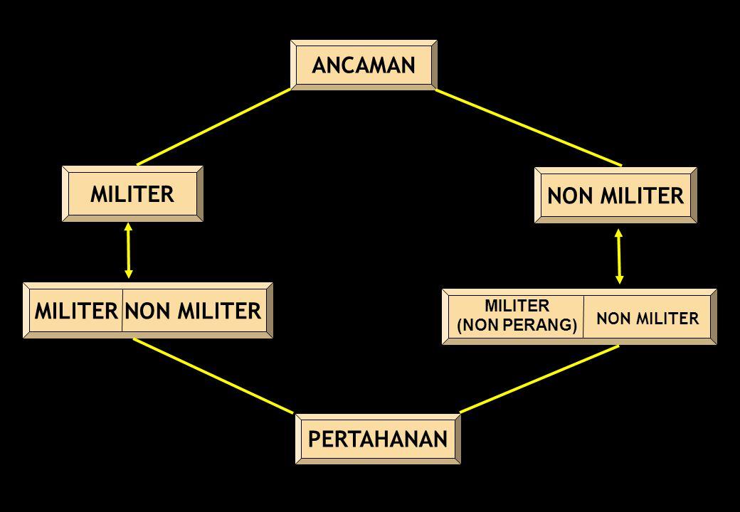 ANCAMAN MILITER NON MILITER NON MILITER MILITER NON MILITER PERTAHANAN