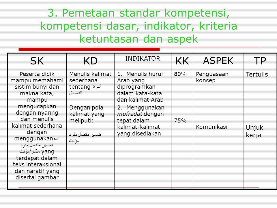 3. Pemetaan standar kompetensi, kompetensi dasar, indikator, kriteria ketuntasan dan aspek