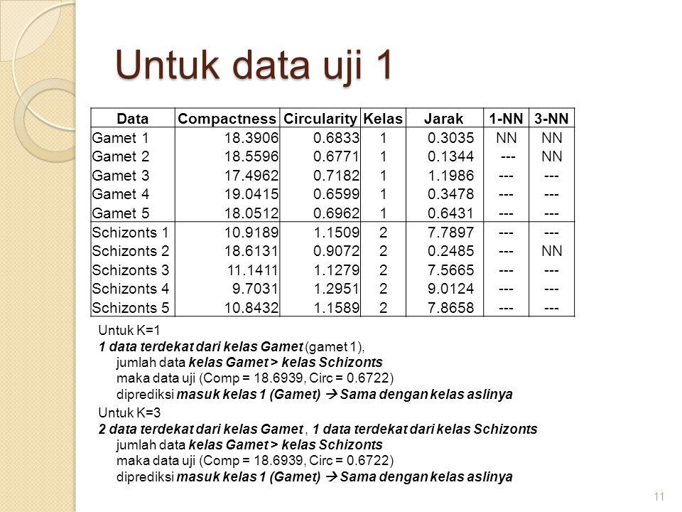Untuk data uji 1 Data Compactness Circularity Kelas Jarak 1-NN 3-NN