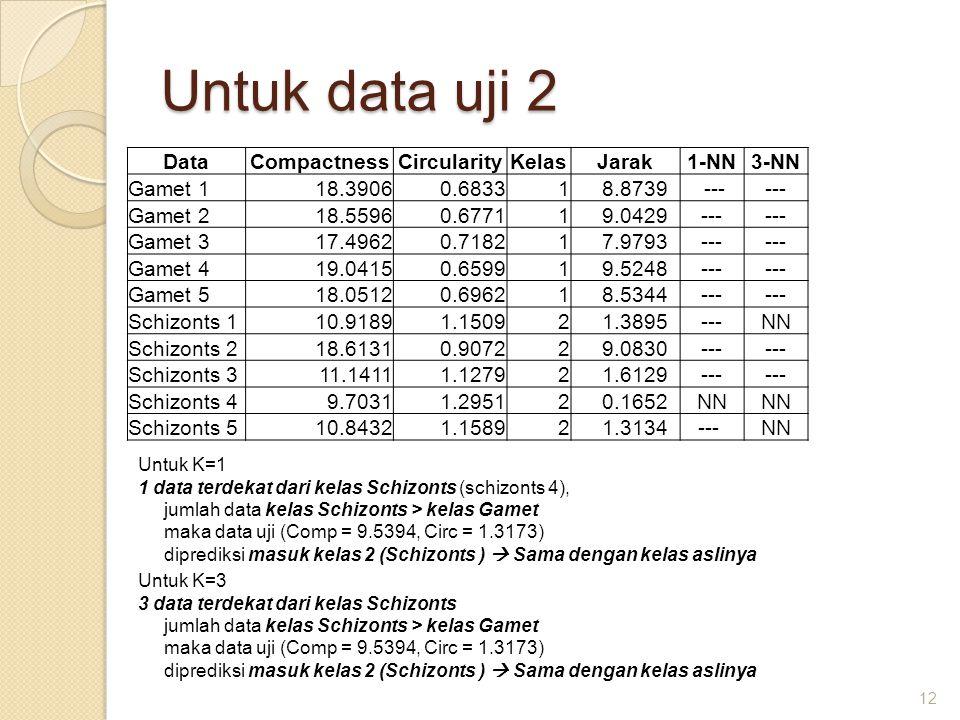 Untuk data uji 2 Data Compactness Circularity Kelas Jarak 1-NN 3-NN