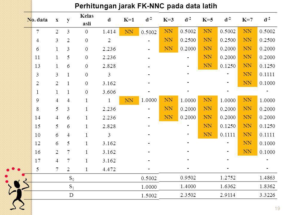 Perhitungan jarak FK-NNC pada data latih