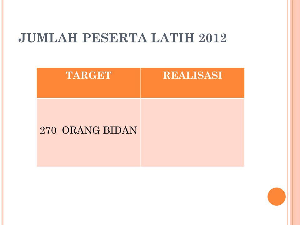 JUMLAH PESERTA LATIH 2012 TARGET REALISASI 270 ORANG BIDAN
