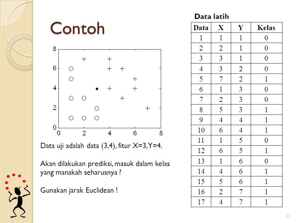 Contoh Data latih Data X Y Kelas 1 2 3 4 5 7 6 8 9 10 11 12 13 14 15