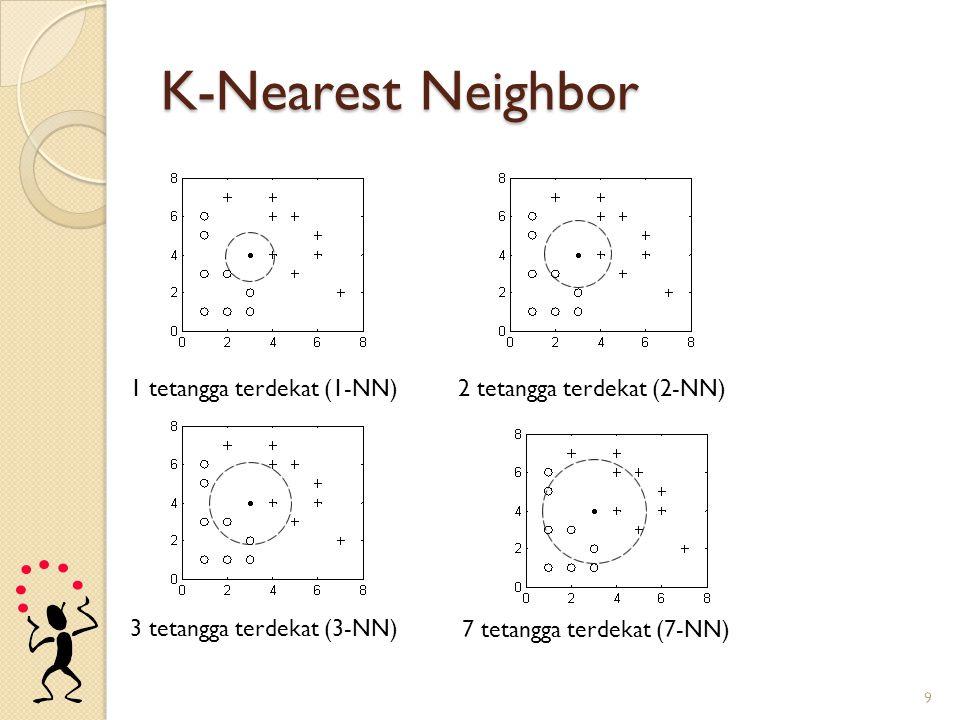 K-Nearest Neighbor 1 tetangga terdekat (1-NN)