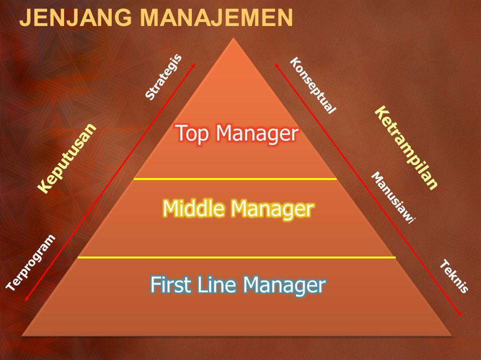 JENJANG MANAJEMEN Top Manager Middle Manager First Line Manager