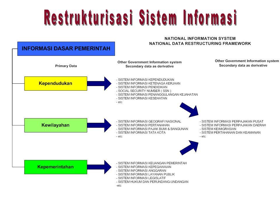 Restrukturisasi Sistem Informasi