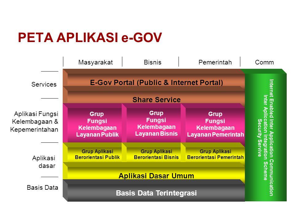 PETA APLIKASI e-GOV E-Gov Portal (Public & Internet Portal)
