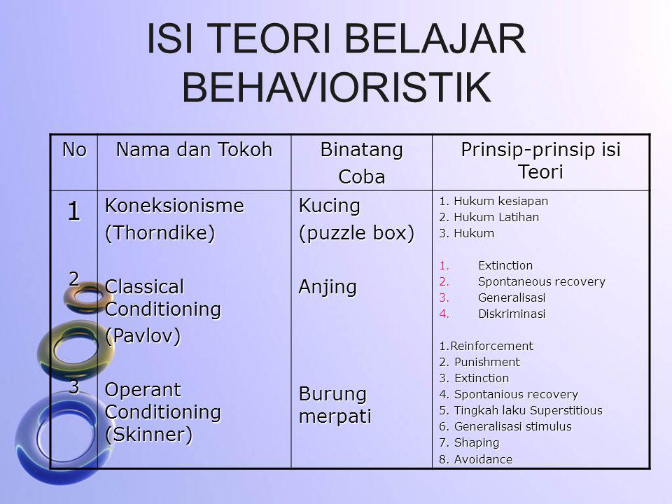 ISI TEORI BELAJAR BEHAVIORISTIK