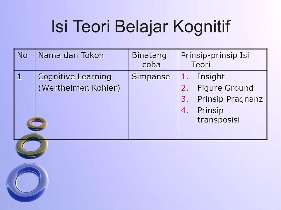 Isi Teori Belajar Kognitif