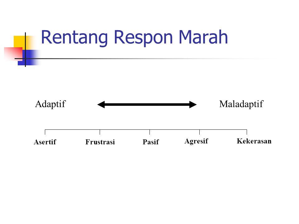 Rentang Respon Marah Adaptif Maladaptif Asertif Frustrasi Pasif